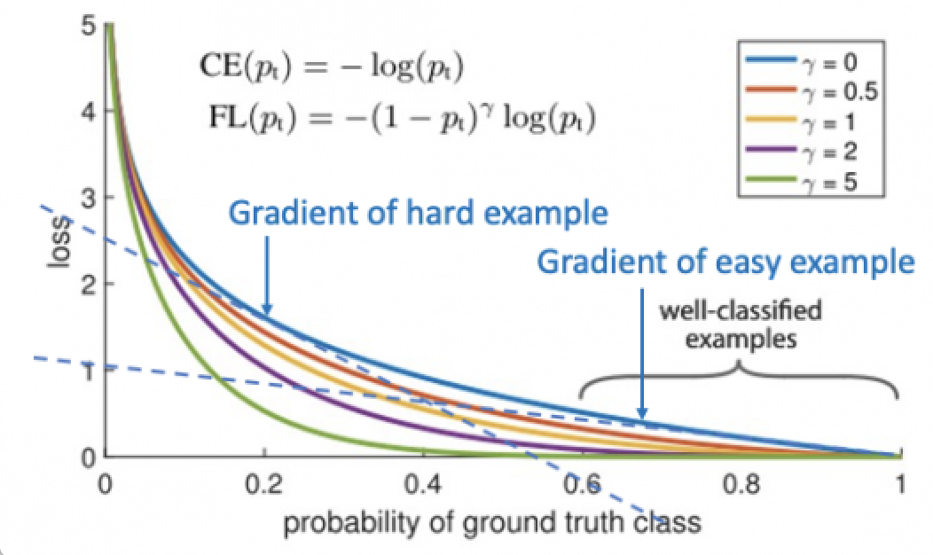 Class imbalance graph