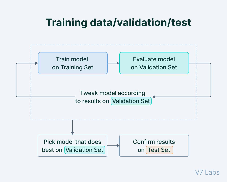 Training, test, and validation data