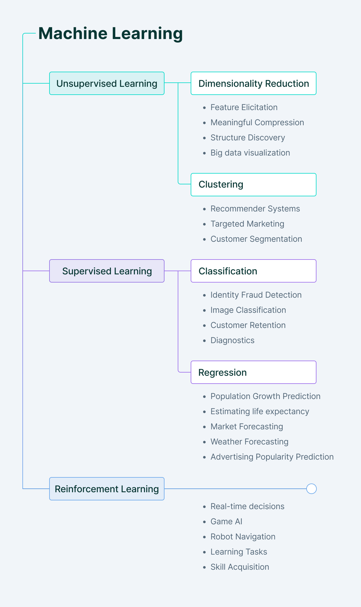 Types of learning in machine learning: unsupervised, supervised and reinforcement learning.