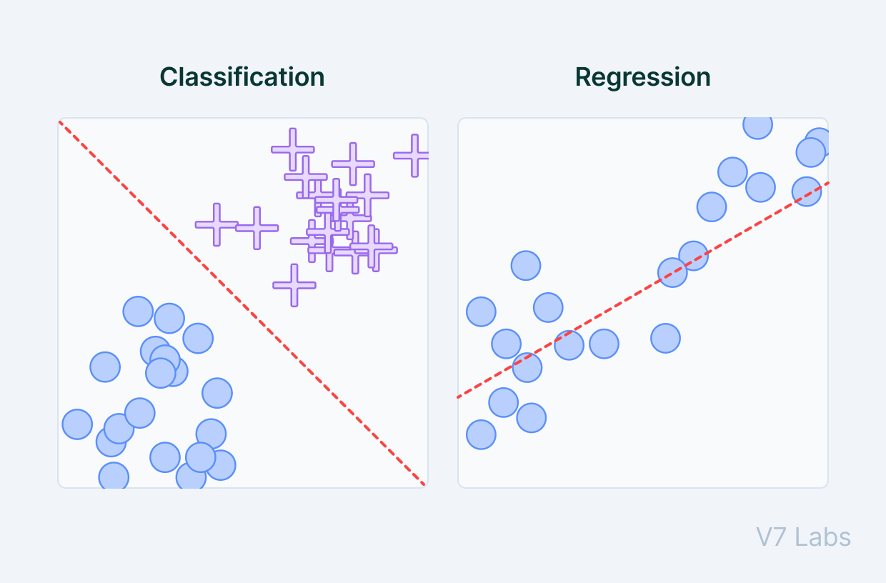 Classification and regression in machine learning