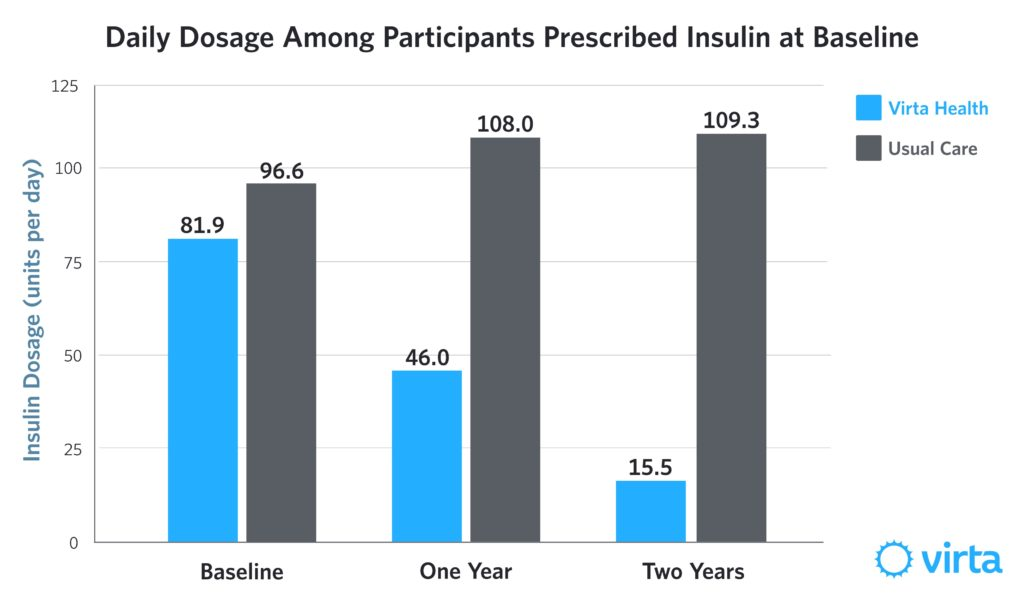 The average daily insulin dosage for Virta patients began at 81.9 units/day at baseline and dropped to 15.5 units/day at two years.