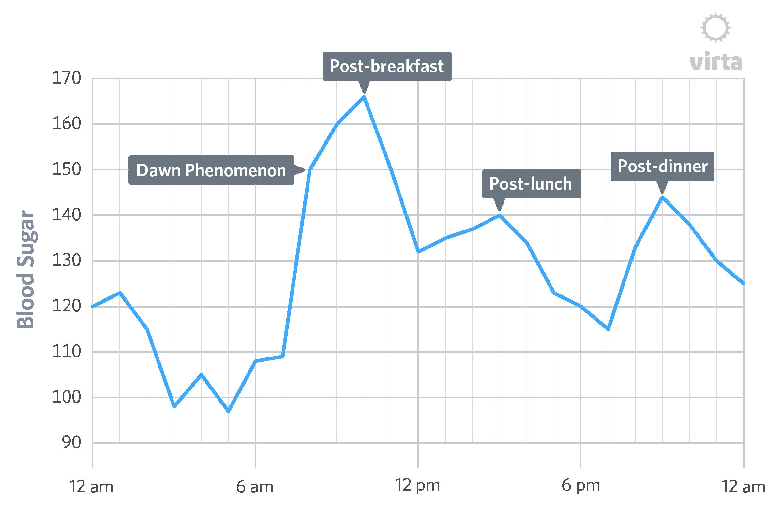 Dawn phenomenon blood sugar graph