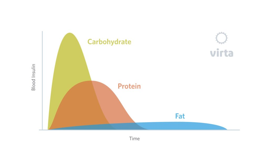 how carbs, protein and fat affect blood insulin