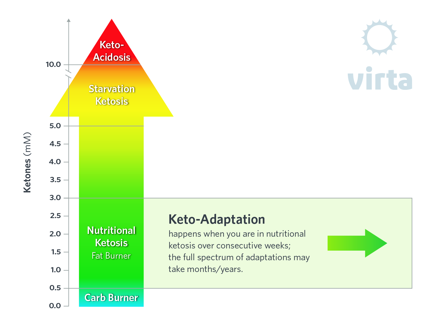 ketones at 4.0 for keto diet