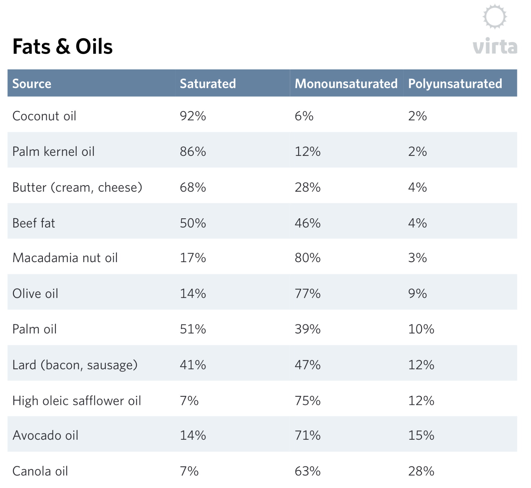 oil for frying a keto diet