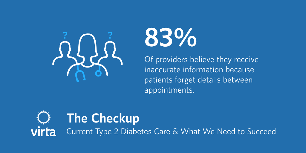 83% of providers believe they receive inaccurate information because patients forget details between appointments.