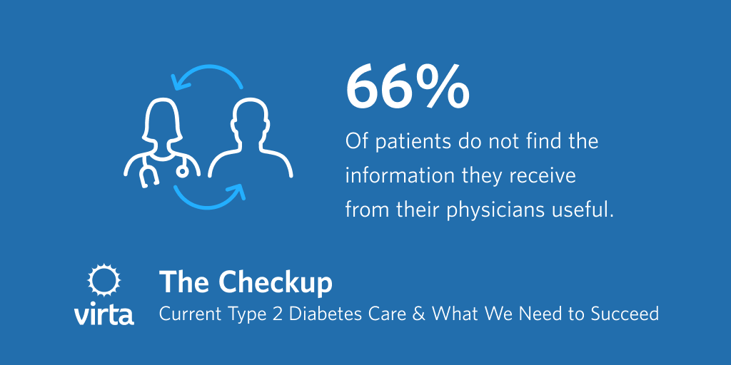 66% of patients do not find the information they receive from their physicians useful.