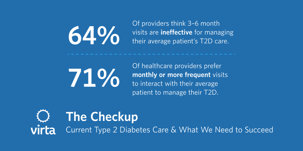 71% of providers would want to interact with their patients monthly or more frequently to manage type 2 diabetes.