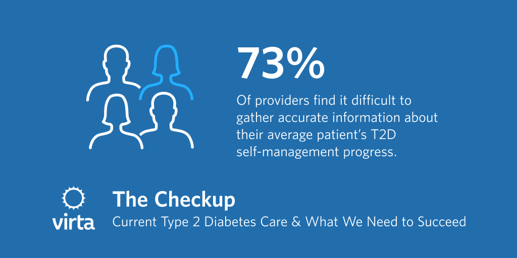 73% of providers find it difficult to gather accurate information about their average patient's T2D self-management progress.