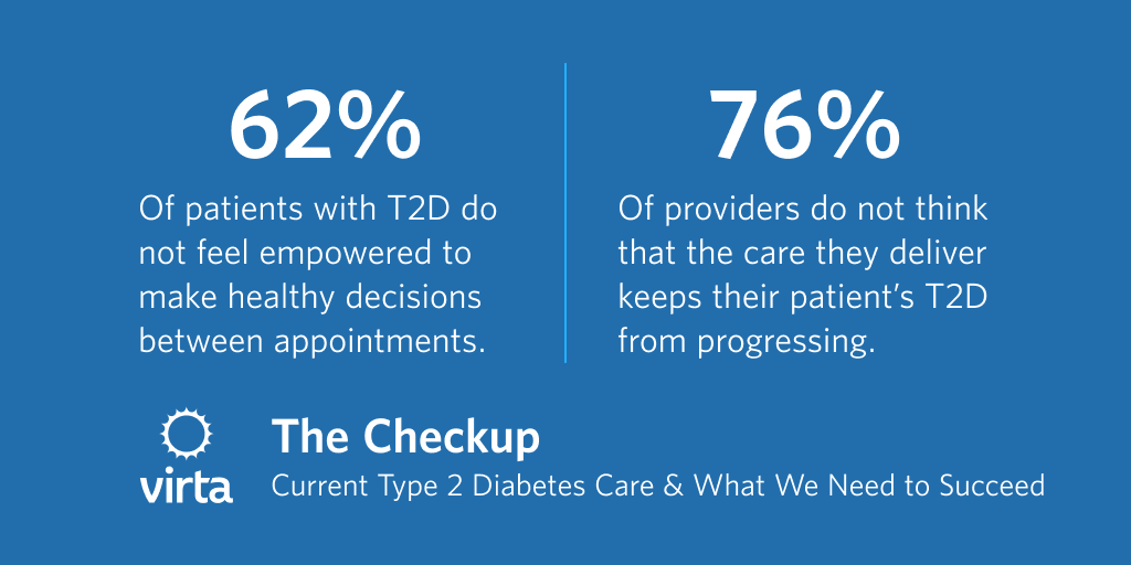 62% of patients and 76% of providers do not think standard type 2 diabetes care sets them up for success.