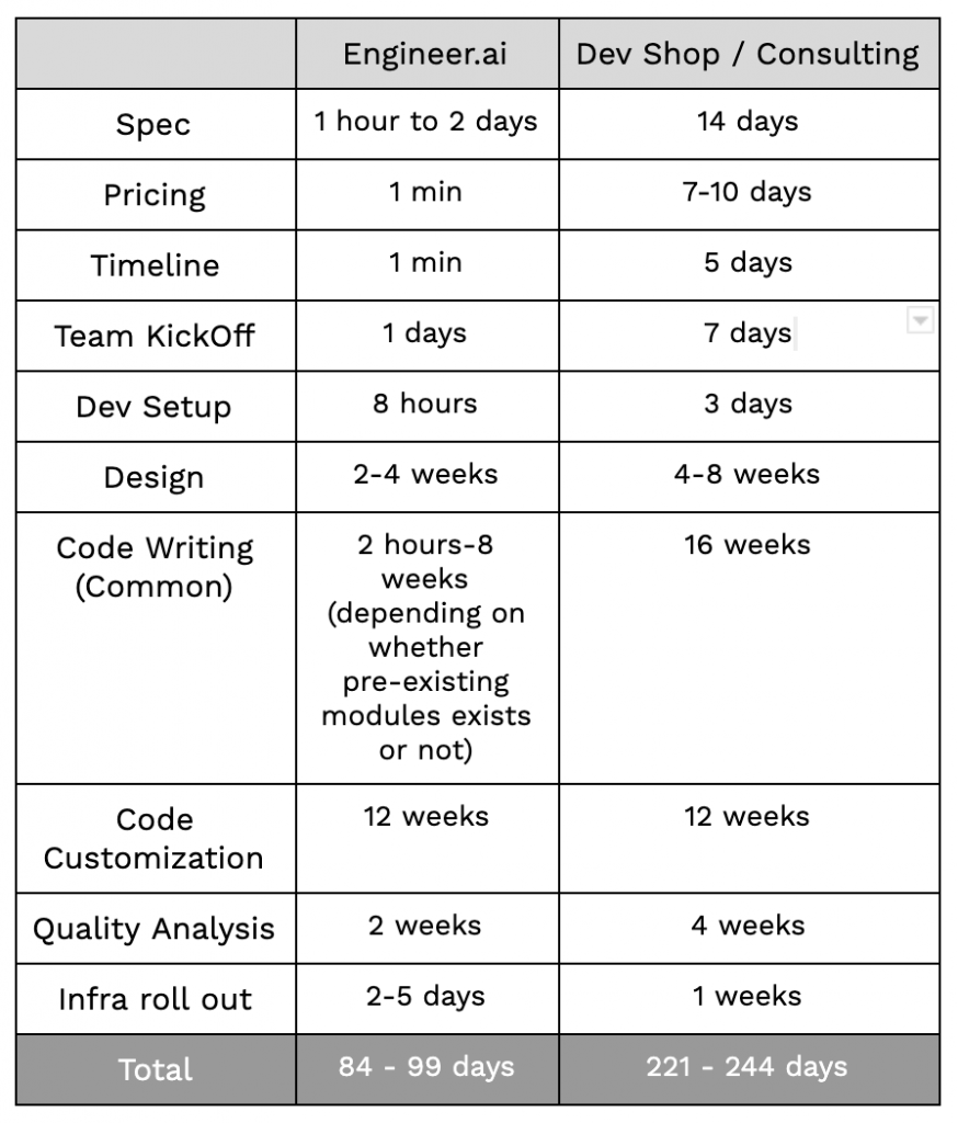 Table Comparing Engineer.ai vs a traditional Dev Shop