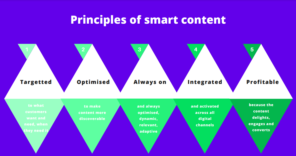 Principles of smart content
