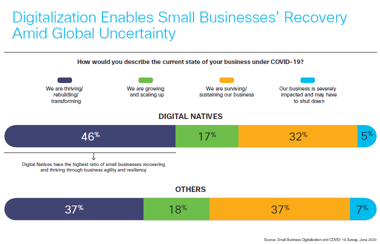 Digitalization enables small businesses recovery amid global uncertainty