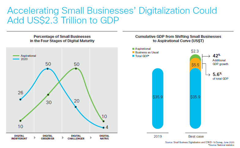 Accelerating small businesses digitalization could add US$2.3 trillion to GDP