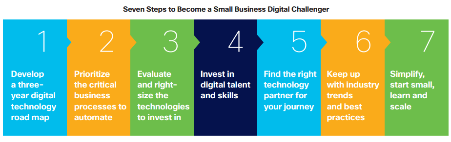 Seven steps to become a small business digital challenger