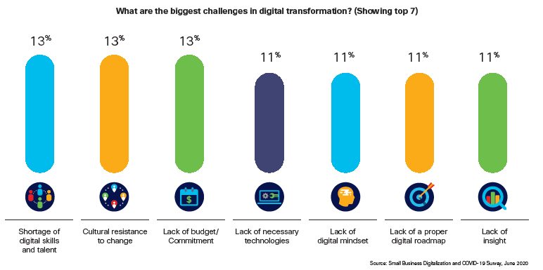 What are the biggest challenges in digital transformation?