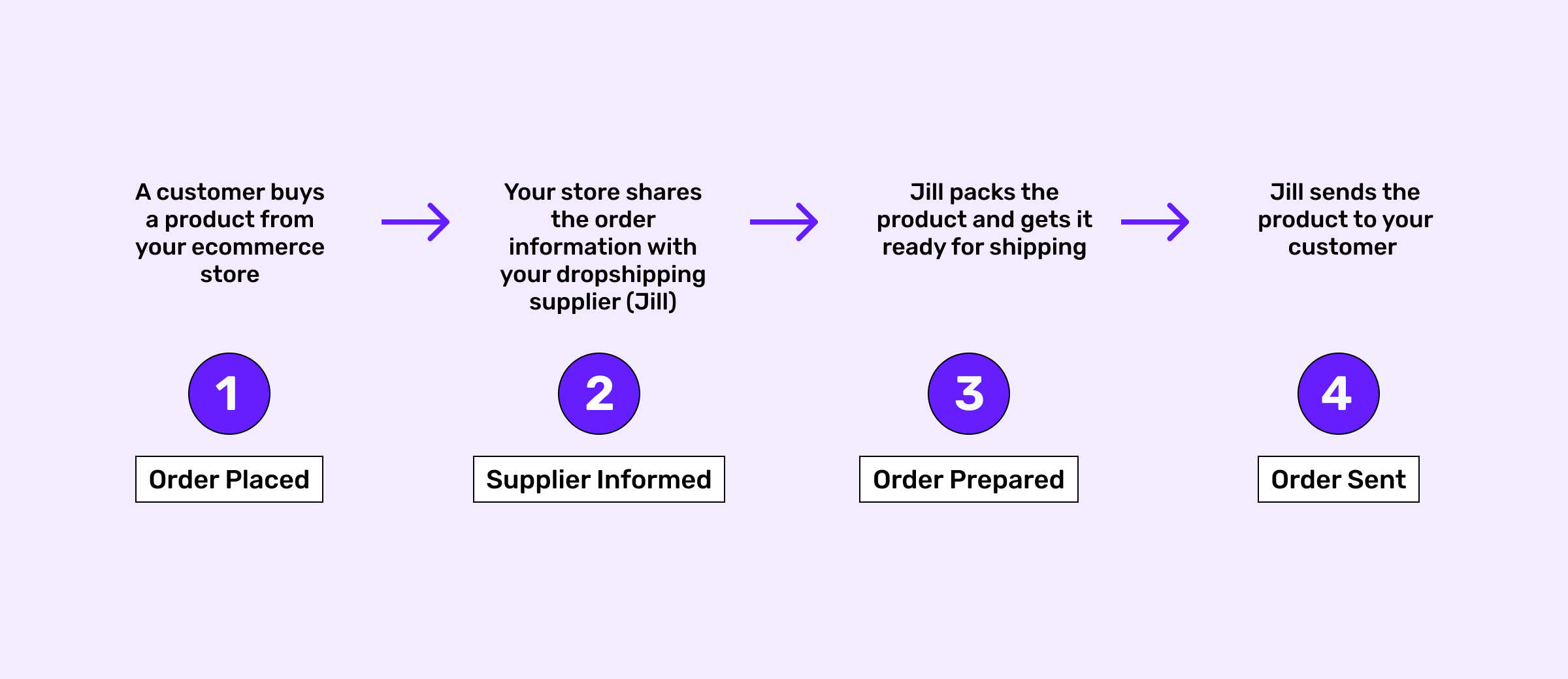 How does dropshipping work? An infographic stating it's stages