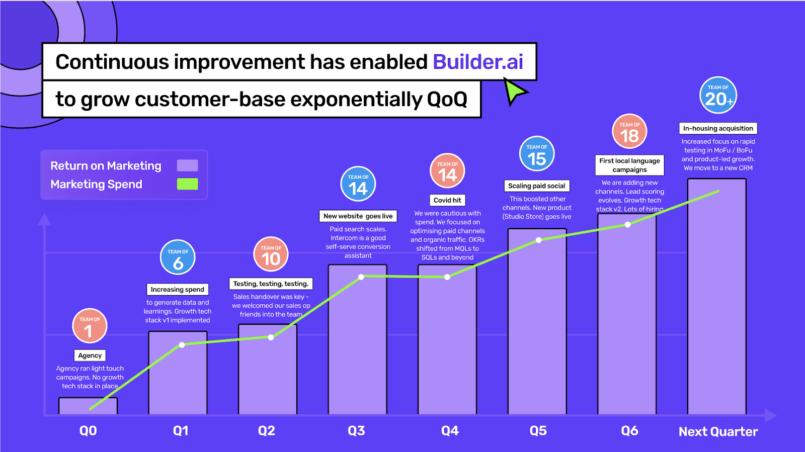 Builder.ai's growth QoQ