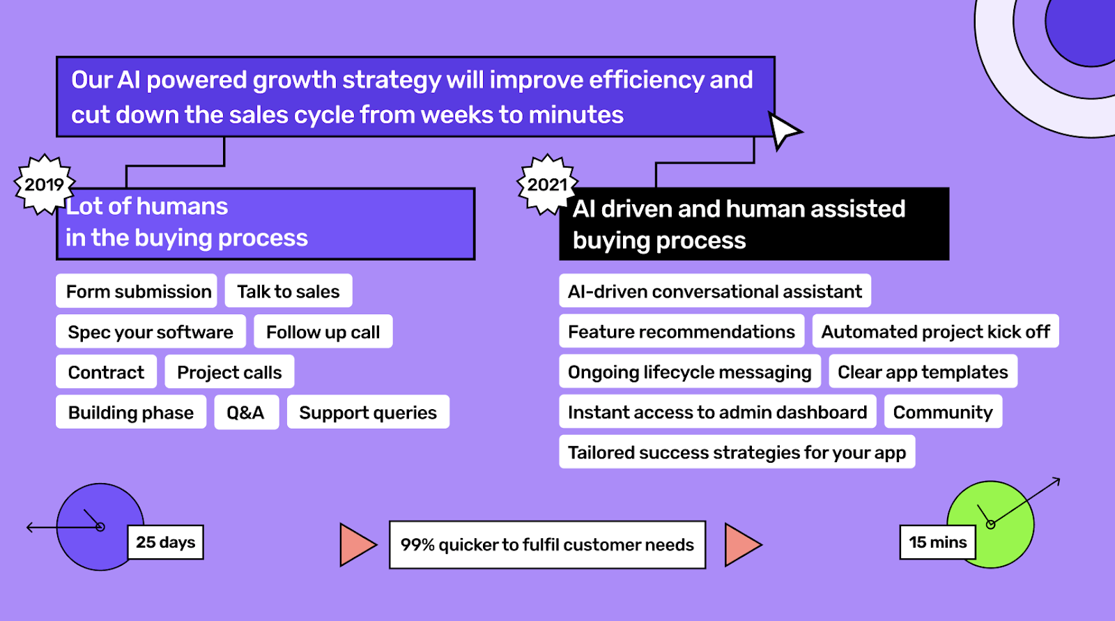 AI Powered growth strategy at Builder.ai