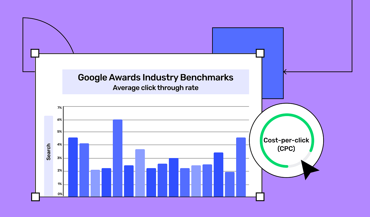 A graph that illustrates cost per click in advertisement
