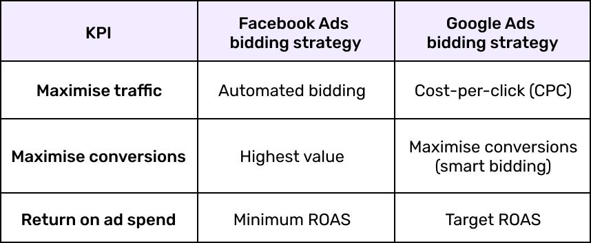 Advertising platforms (Facebook and Google) bidding strategy comparison