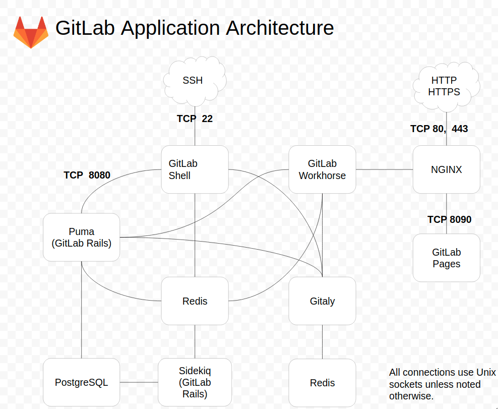 GitLab application architecture