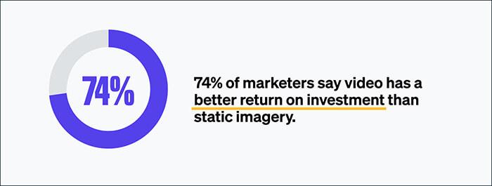 Video Return on Investment