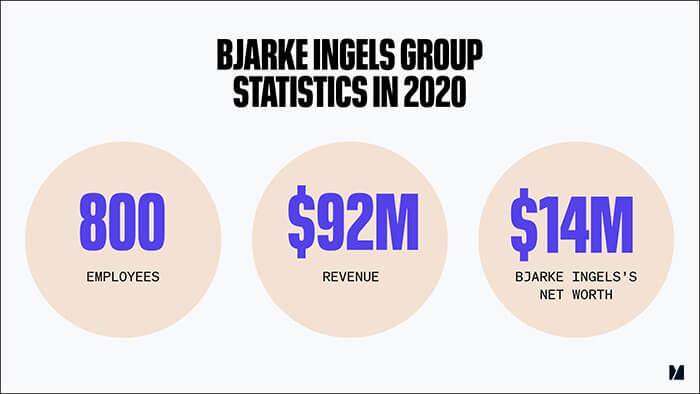 Bjarke Ingels Group Statistics in 2020