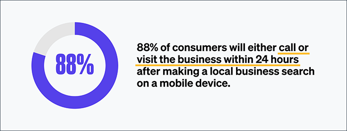 88% of consumers will either call or visit the business within 24 hours after making a local business search on a mobile device