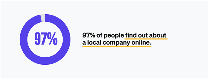 97% of people find out about a local company online