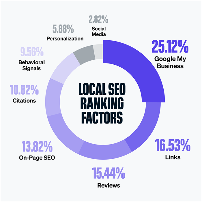 Local SEO Ranking Factors for Architects