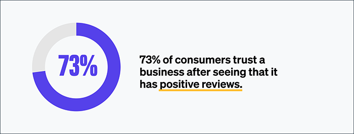 73% of consumers trust a business after seeing that it has positive reviews.