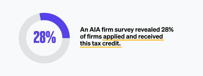Only 28% of architecture firms applied for R&D Tax Credit.