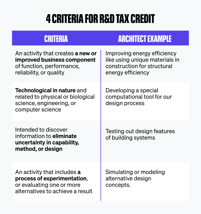 Examples for architects to meet r&d tax credit criteria