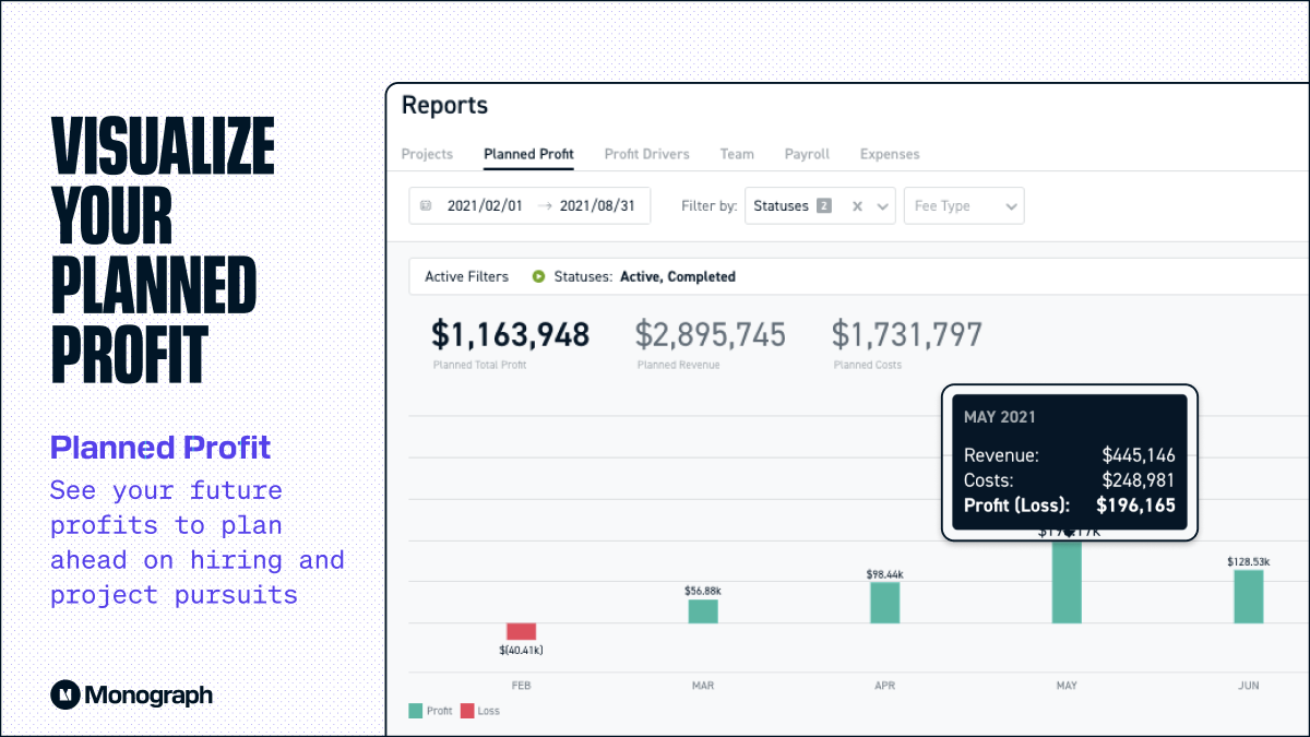 Visualize your planned profit with Monograph