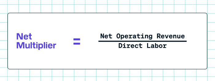 Net multiplier formula