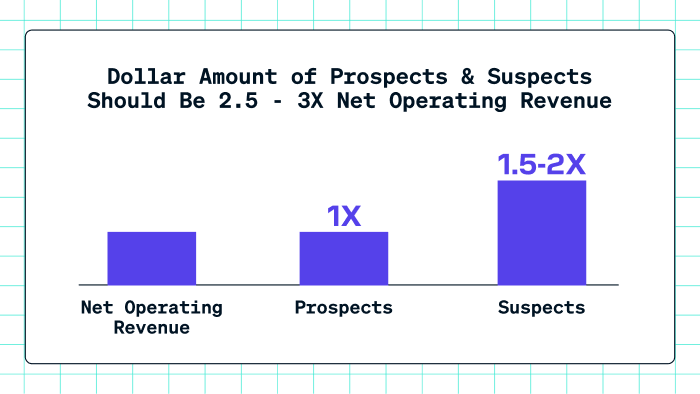 Dollar amount of prospects and suspects should be 2.5 - 3 times Net Operating Revenue
