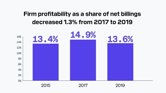 Architecture firm profitability as a share of net billings decreased 1.3% from 2017