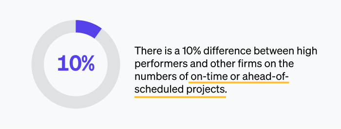 High performers are focused on ahead of scheduled project