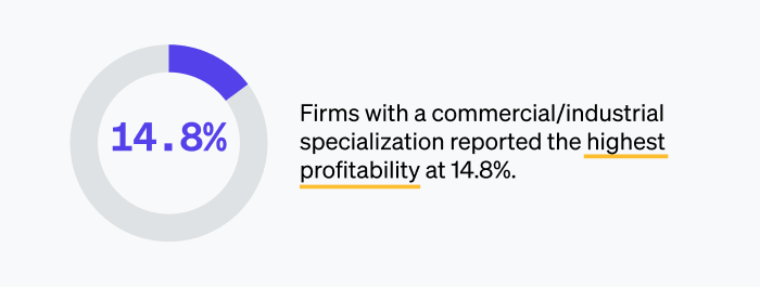 Firms with a commercial/industrial specialization reported the highest profitability at 14.8%.