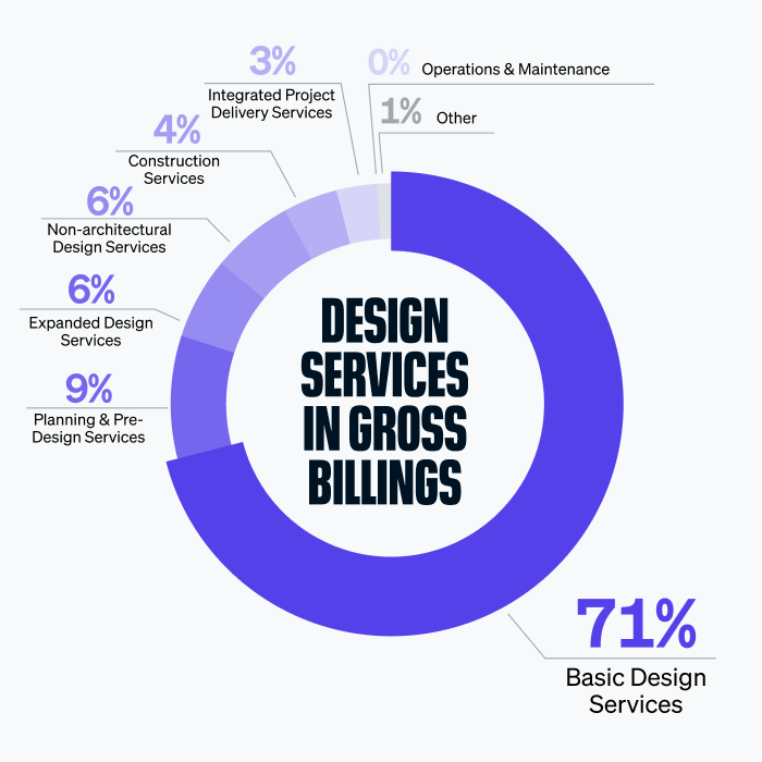 Basic design services continue to dominate as a top source of gross billings in 2019.