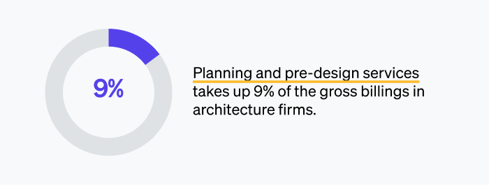 Planning and pre-design services takes up 9% of the gross billings in firms.