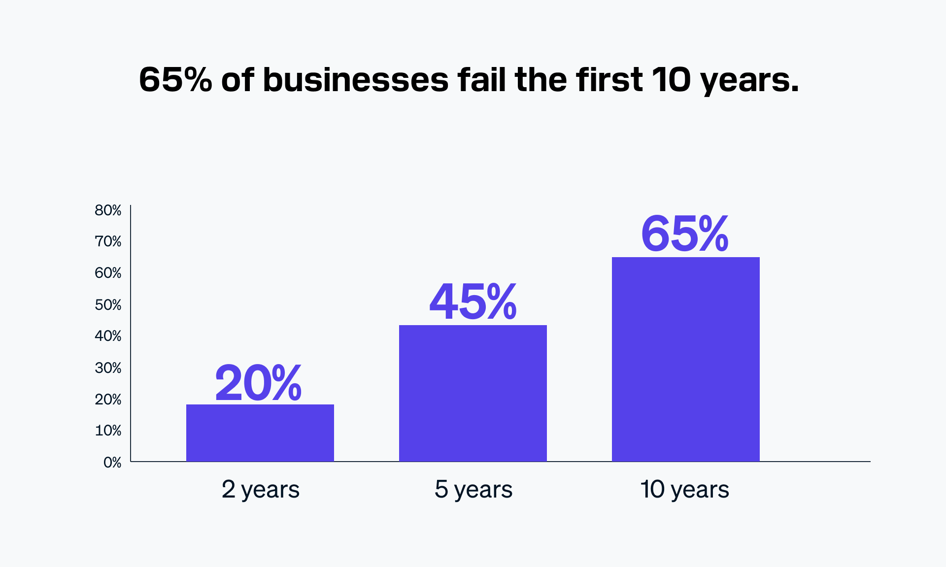 65% of business fail the first 10 years.