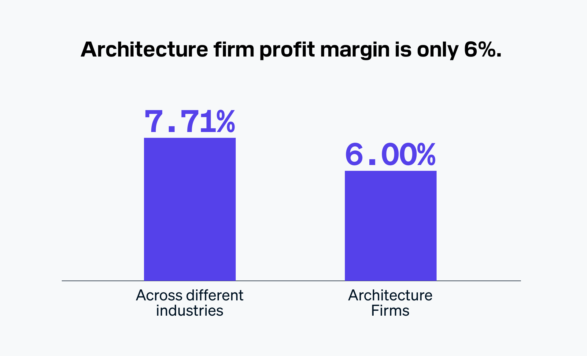 Architecture firm profit margin is only 6%.