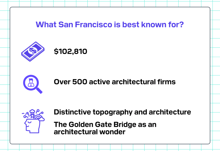 What San Francisco is best known for?