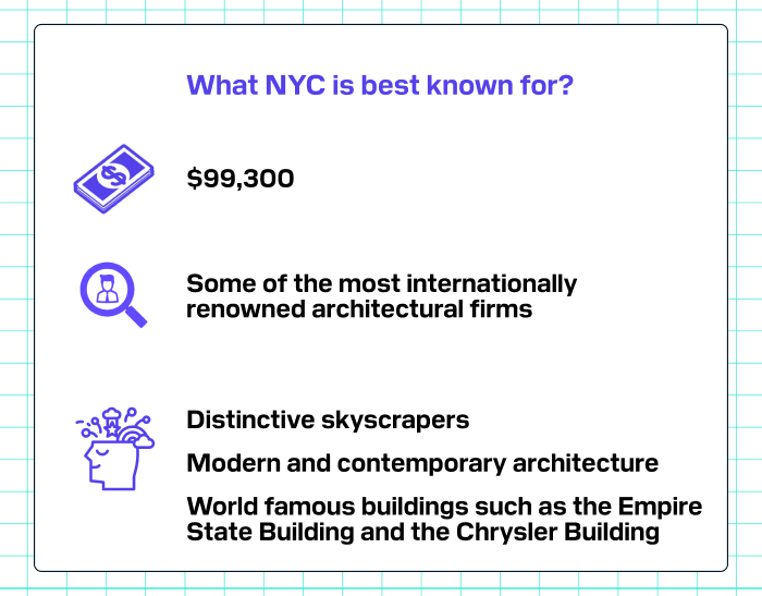What NYC is best known for?