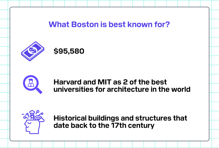 What Boston is best known for?