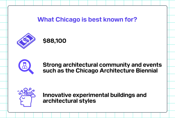What Chicago is best known for?