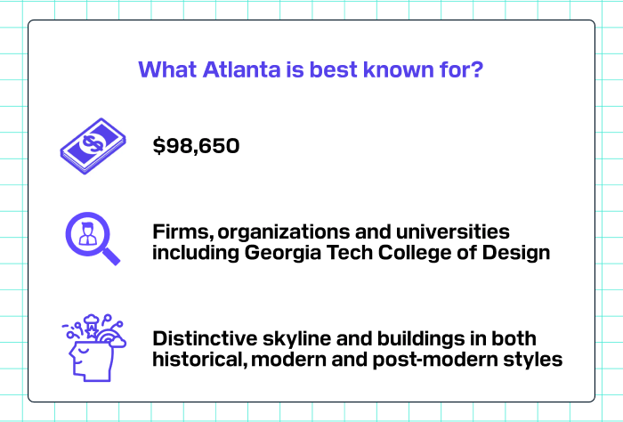 What Atlanta is best known for?