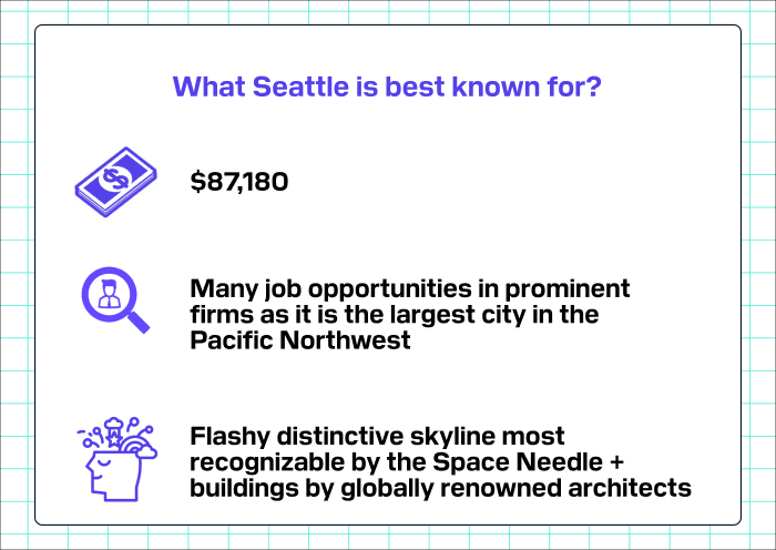 What Seattle is best known for?